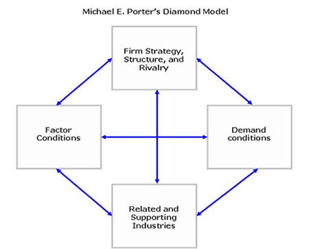 porter s diamond model in apple company Please explain porters five forces model and porters diamond model and outline application of each of the above models q please read and analyse the attached case  apple and answer the following questions : a.